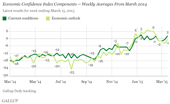 Economic Confidence Index Components -- Weekly Averages From March 2014