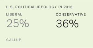 U.S. Conservatives Outnumber Liberals by Narrowing Margin
