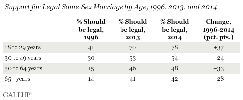 Support for Legal Same-Sex Marriage by Age, 1996, 2013, and 2014