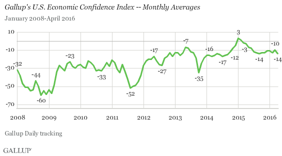 Gallup's U.S. Economic Confidence Index -- Monthly Averages