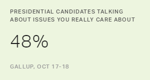 Sharp Drop in Views That Candidates Talk About Key Issues