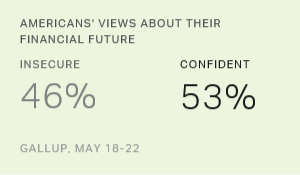 In U.S., Slim Majority Confident About Financial Future