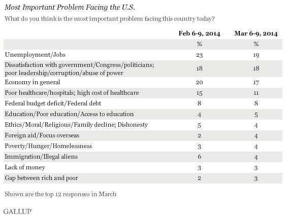 Most Important Problem Facing the U.S., March 2014