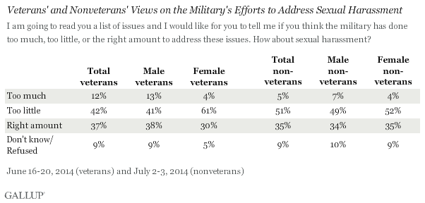 Veterans' and Nonveterans' Views on the Military's Efforts to Address Sexual Harassment, 2014