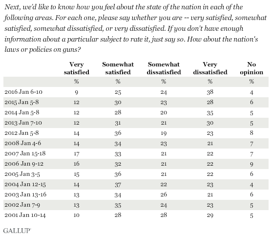 Trend: Are you satisfied or dissatisfied with the nation's laws or policies on guns?