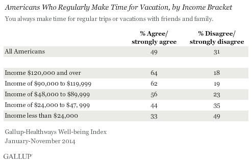 Americans Who Regularly Make Time for Vacation, by Income