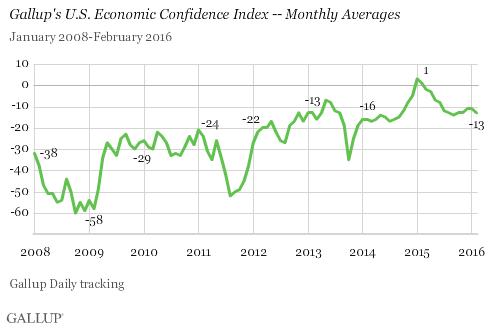 FebruaryEconomicConfidence1