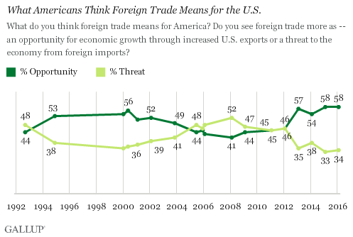 Trend: What Americans Think Foreign Trade Means for the U.S.