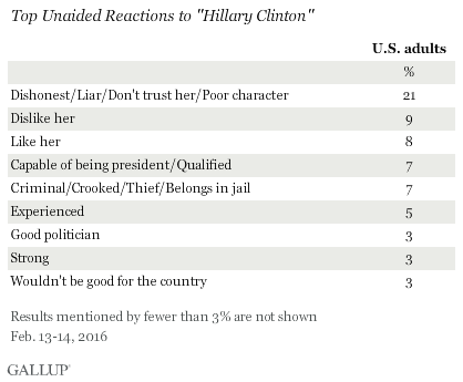 "Top Unaided Reactions to ""Hillary Clinton,"" February 2016"