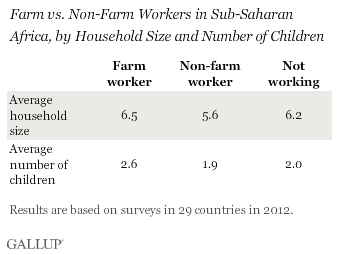 workers in SSA by household size and children in household