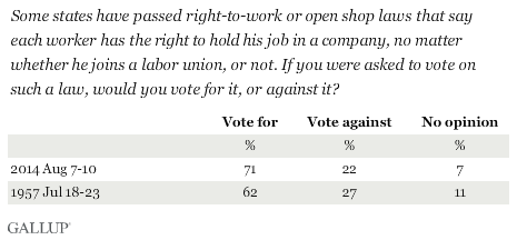 Trend: Some states have passed right-to-work or open shop laws that say each worker has the right to hold his job in a company, no matter whether he joins a labor union, or not. If you were asked to vote on such a law, would you vote for it, or against it?