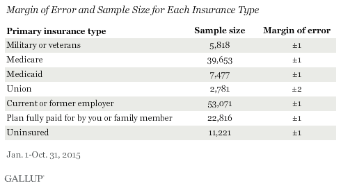 Margin of Error and Sample Size for Each Insurance Type