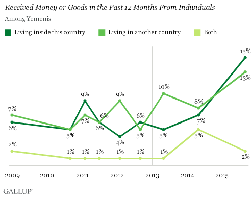 Received Money or Goods in the Past 12 Months From Individuals