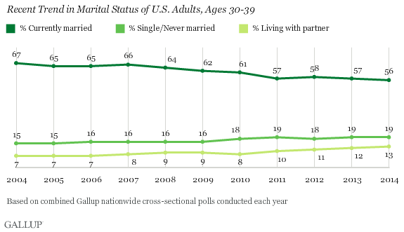 Recent Trend in Marital Status of U.S. Adults, Ages 30-39