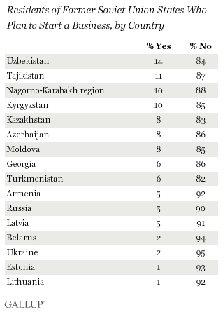 Residents of Former Soviet Union Countries Who Plan to Start a Business, by Country