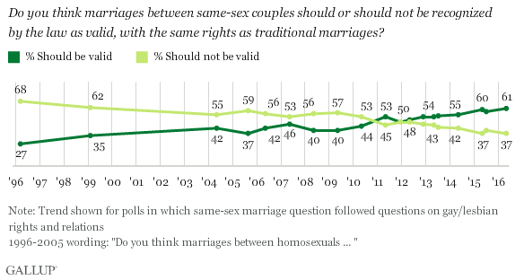 same sex marriage in canada poll election in Stafford