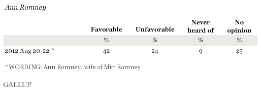 Favorability Ratings of Ann Romney