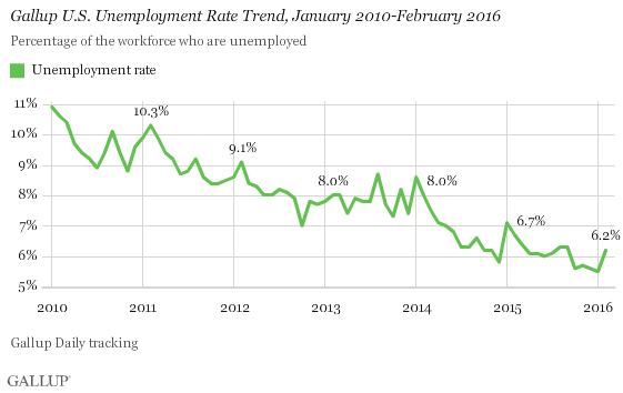 Gallup U.S. Unemployment Rate Trend, January 2010-February 2016