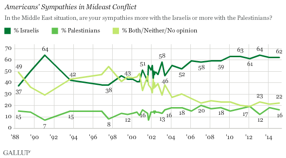 Trend: Americans' Sympathies in Mideast Conflict