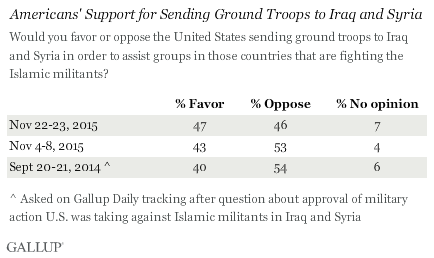 Americans' Support for Sending Ground Troops to Iraq and Syria