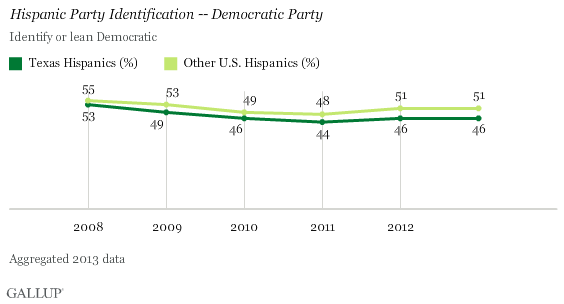 Hispanic Party Identification, Democratic Party