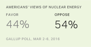 For First Time, Majority in U.S. Oppose Nuclear Energy