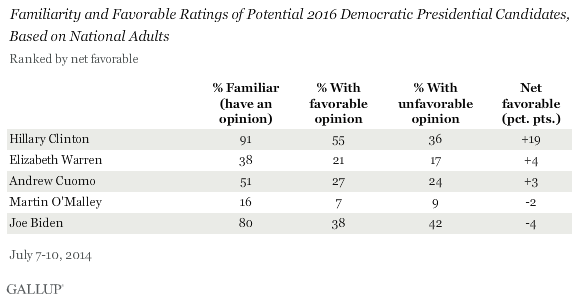 Potential Democrat 2016 Presidential Candidates Favorability and Familiarity Ratings