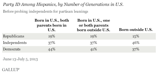 Party ID Among Hispanics, by Number of Generations in U.S., June-July 2013