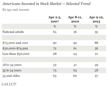Americans Invested in Stock Market -- Selected Trend