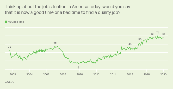 Line graph, 2001-20: Is it a good time or a bad time in U.S. to find a quality job? High: 71% (May 2019); low: 8% (Nov 2009).