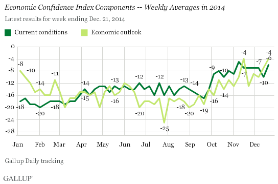 Economic Confidence Index Components -- Weekly Averages in 2014