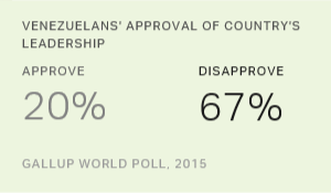 Venezuelans' Approval of Leadership Remains at Record Low