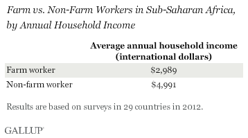 farm vs. non-farm workers in sub-Saharan Africa by average annual household income