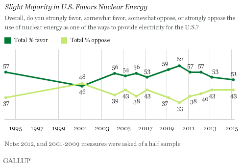 Trend: Slight Majority in U.S. Favors Nuclear Energy