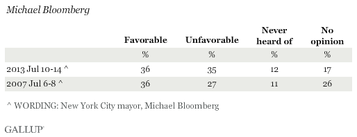 Favorability Ratings of Michael Bloomberg