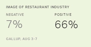 Restaurants Again Voted Most Popular U.S. Industry