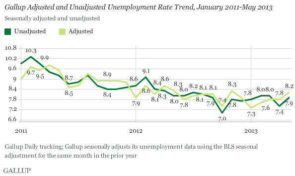 Trend: Gallup Adjusted and Unadjusted Unemployment Rate Trend, January 2011-May 2013