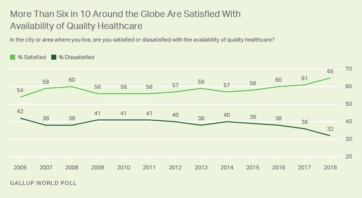 Line graph. Global trend on satisfaction with the availability of quality healthcare hit record-high 65% in 2018.