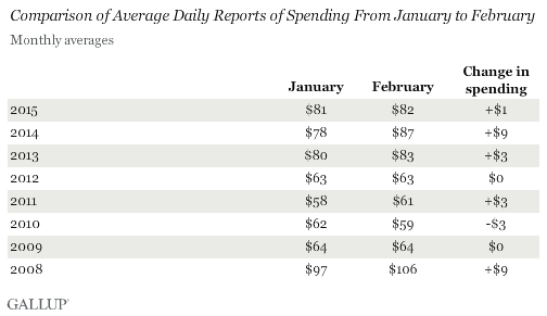 Comparison of Average Daily Reports of Spending From January to February, 2008-2015