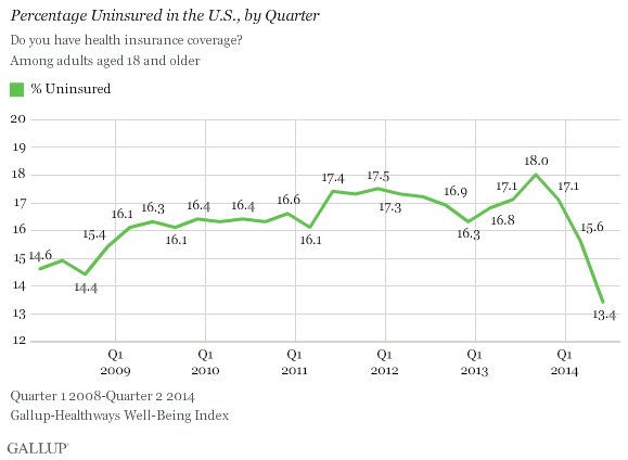 tjcqv5b8uecljickck1b4q Uninsured Rate Plunges to 13.4%