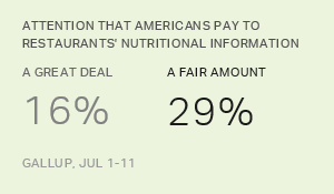 Most Americans Overlook Restaurants' Nutrition Labels