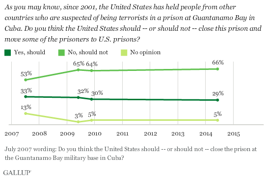 Americans Continue To Oppose Closing Guantanamo Bay