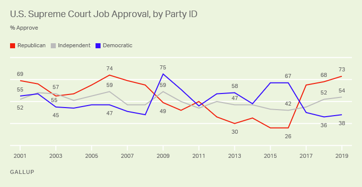 Line graph. Americans' approval of the U.S. Supreme Court by partisan group.