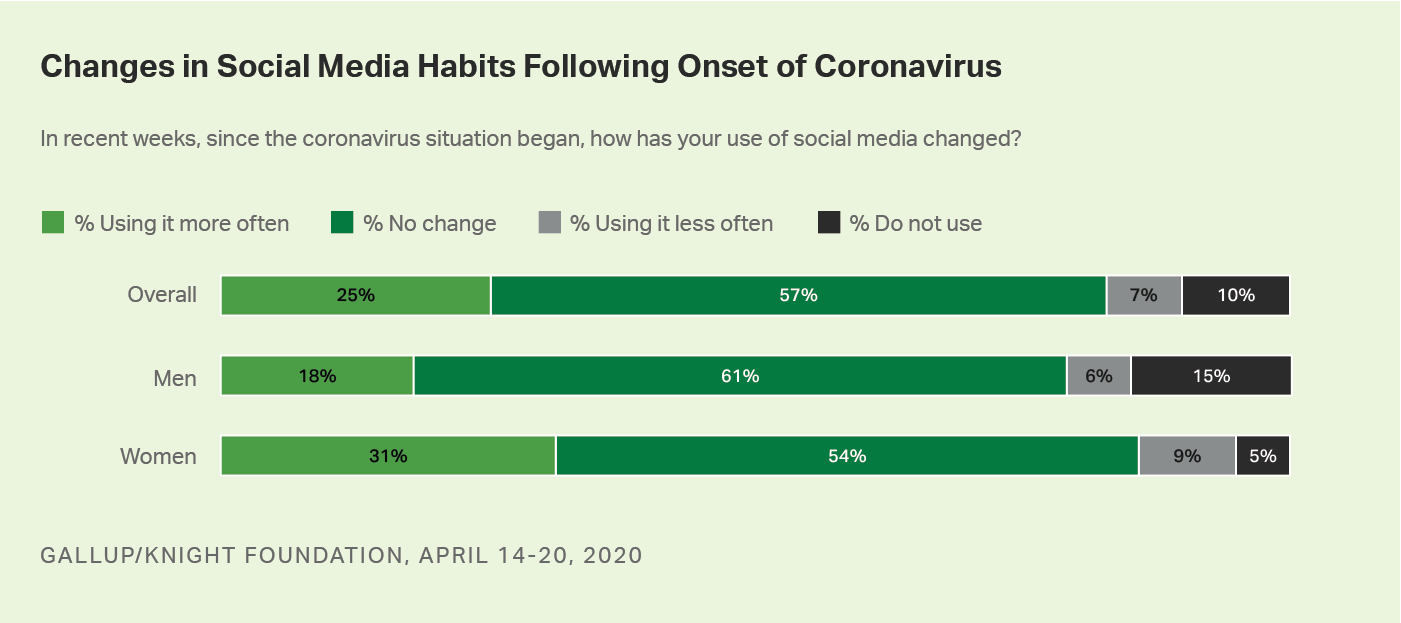 Bar graph. Changes in Americans' social media habits, since the start of the COVID-19 situation.