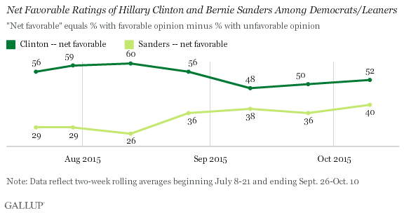 Trend, 2015: Net Favorable Ratings of Hillary Clinton and Bernie Sanders Among Democrats/Leaners