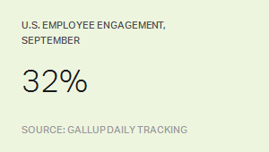 U.S. Employee Engagement, September 2015