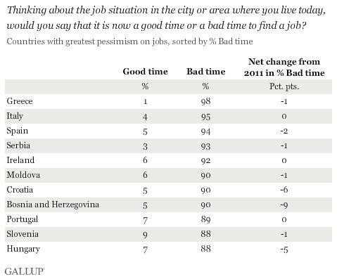 Thinking about the job situation in the city or area where you live today, would you say that it is now a good time or a bad time to find a job? Countries with greatest pessimism, 2012