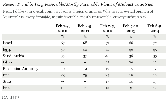 Recent Trend in Very Favorable/Mostly Favorable Views of Mideast Countries