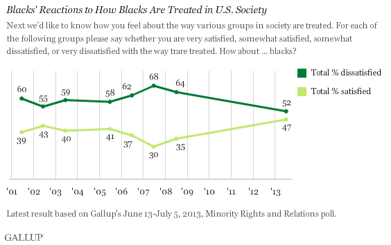 Trend: Blacks' Reactions to How Blacks Are Treated in U.S. Society