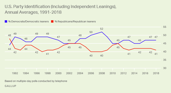 Line graph. Democrats have a six-point edge over Republicans after party leanings are taken into account.